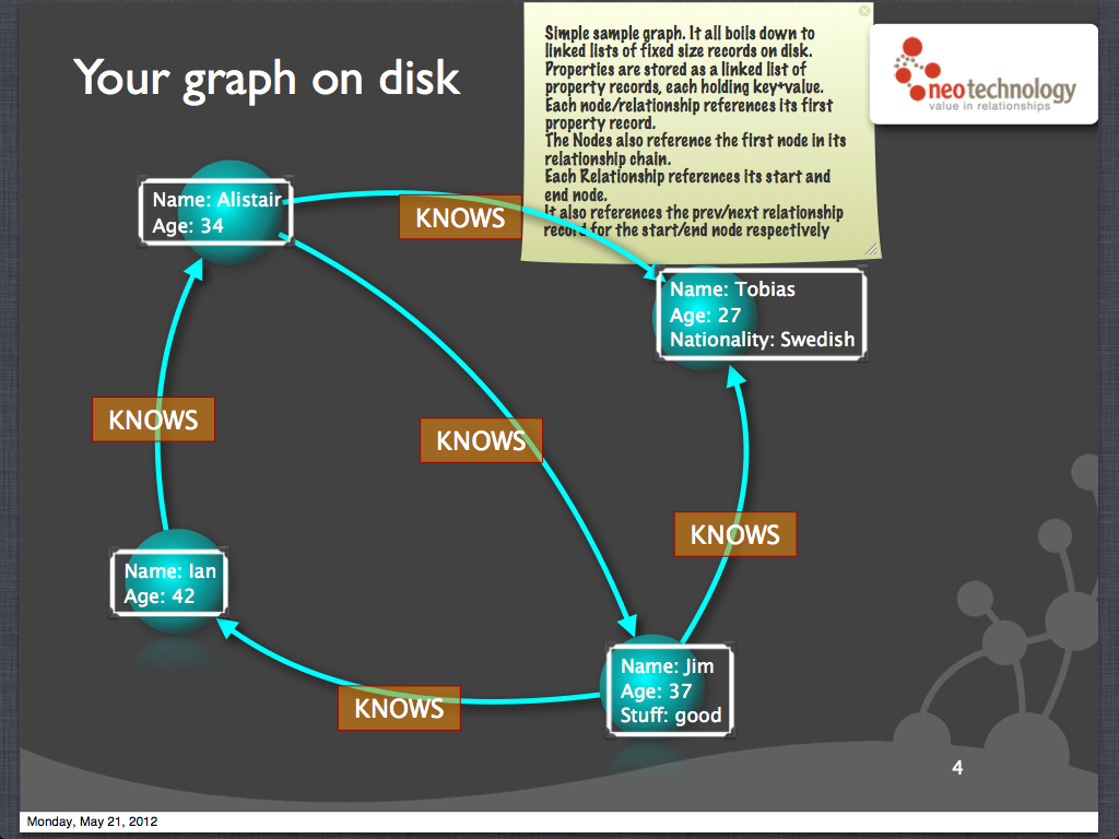 Graph All The Things! With Node js and Neo4j – Talks – Aseem